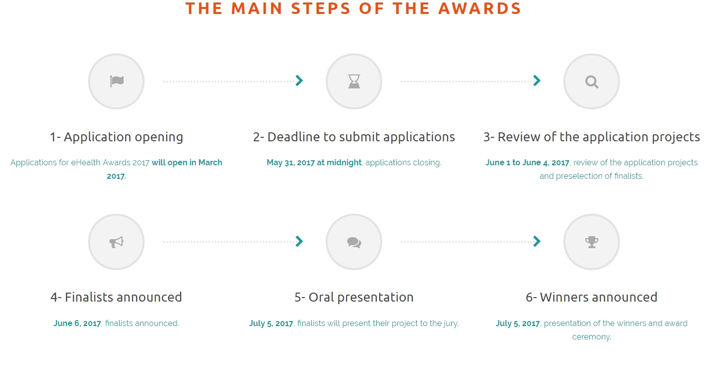 the main steps of the awards